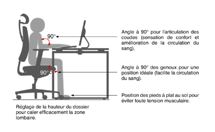 ergonomie au bureau la bonne position. Black Bedroom Furniture Sets. Home Design Ideas